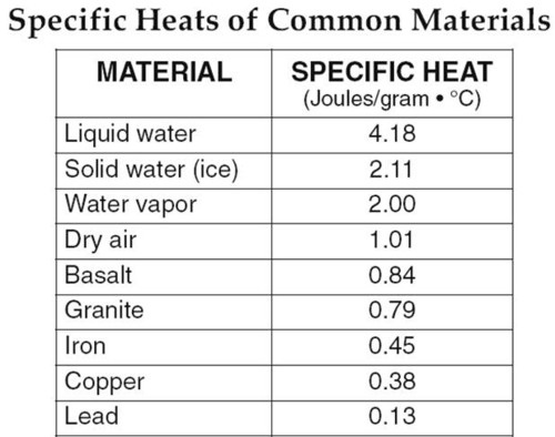 Concept 2 substance specific energy transfer for Specific heat table j gc